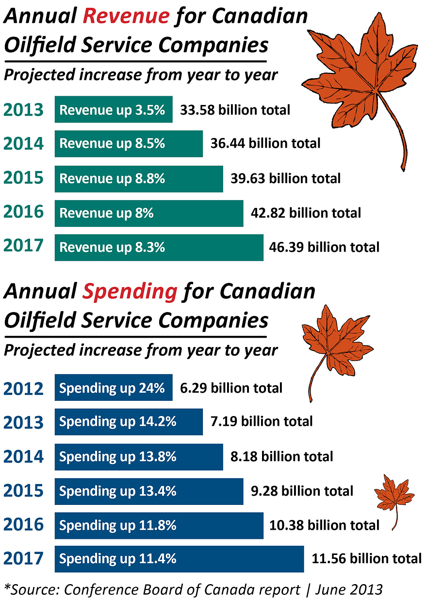 Projected Revenue and Spending for Canadian Oilfield Service Companies