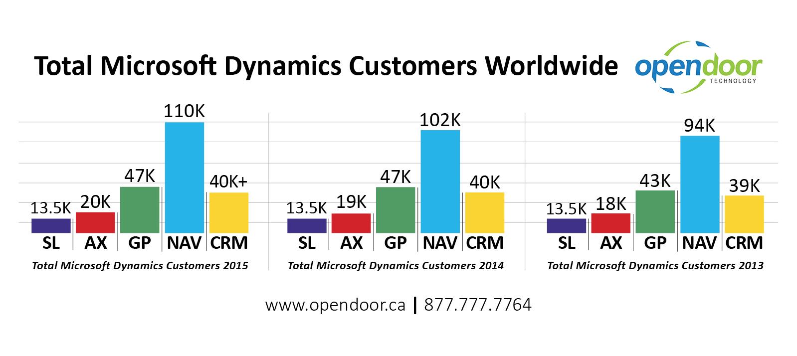 How Many Companies Are Using Microsoft Dynamics Nav
