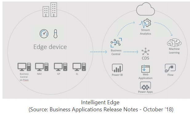 Intelligent Edge Details October 2018