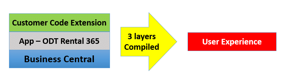 Layers on the core system during updates for a positive user experience
