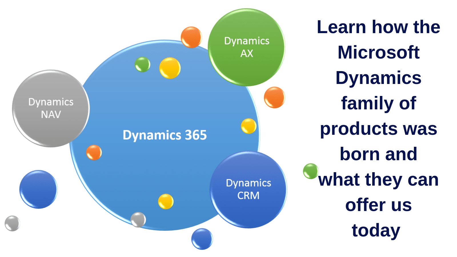 Learn how the Microsoft Dynamics family of products was born and what they can offer us today.