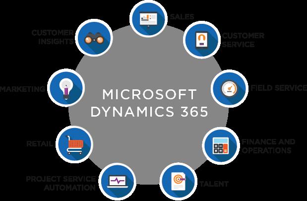 Chart of Microsoft Dynamics 365 products