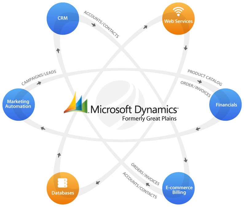 Microsoft Dynamics, formerly Great Plains