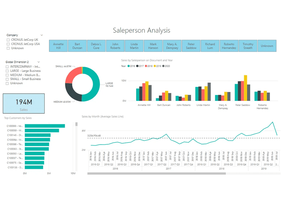 Transform Your Data into Actionable, Profitable Decisions